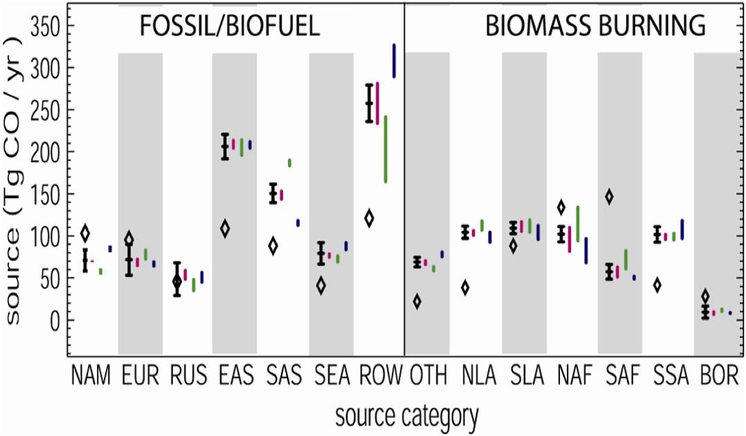 Inverse Estimate of CO Sources
